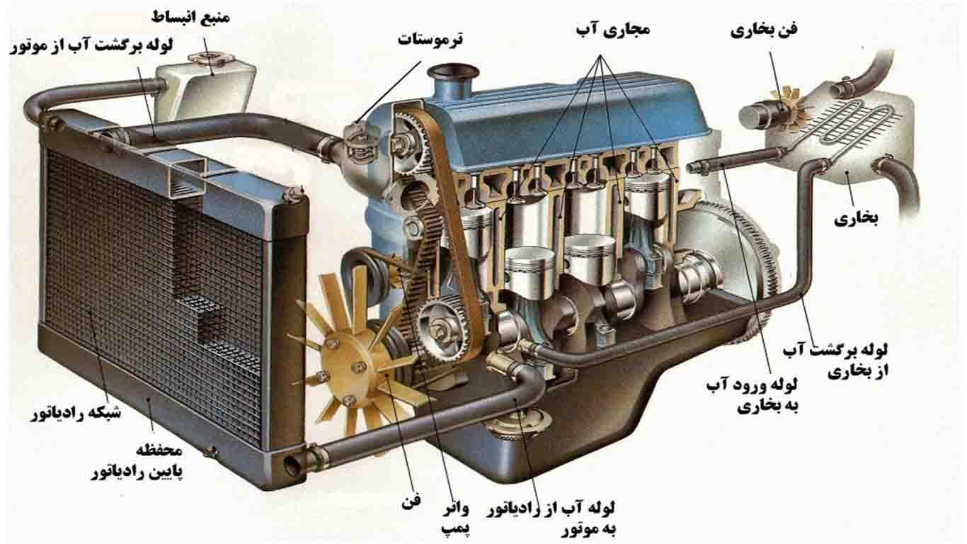 آزمایش موتور خودرو
